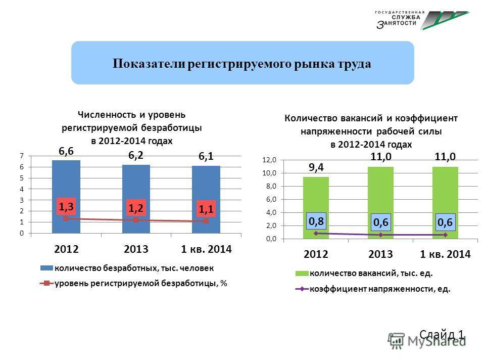 Слайд 1 Показатели регистрируемого рынка труда