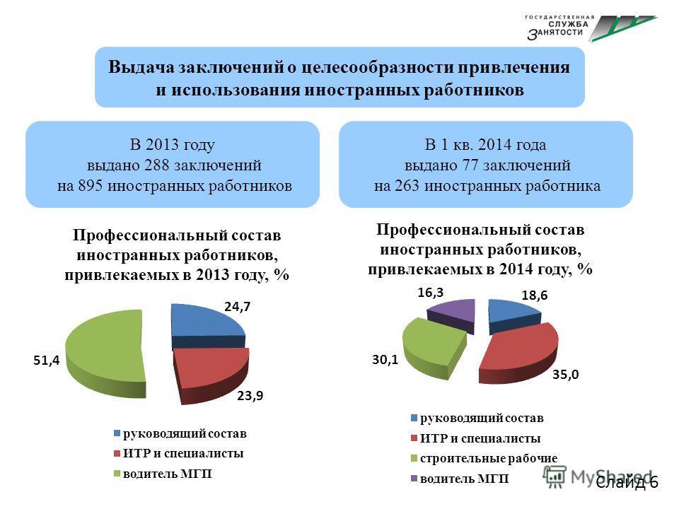 Слайд 6 В 2013 году выдано 288 заключений на 895 иностранных работников Выдача заключений о целесообразности привлечения и использования иностранных работников В 1 кв. 2014 года выдано 77 заключений на 263 иностранных работника