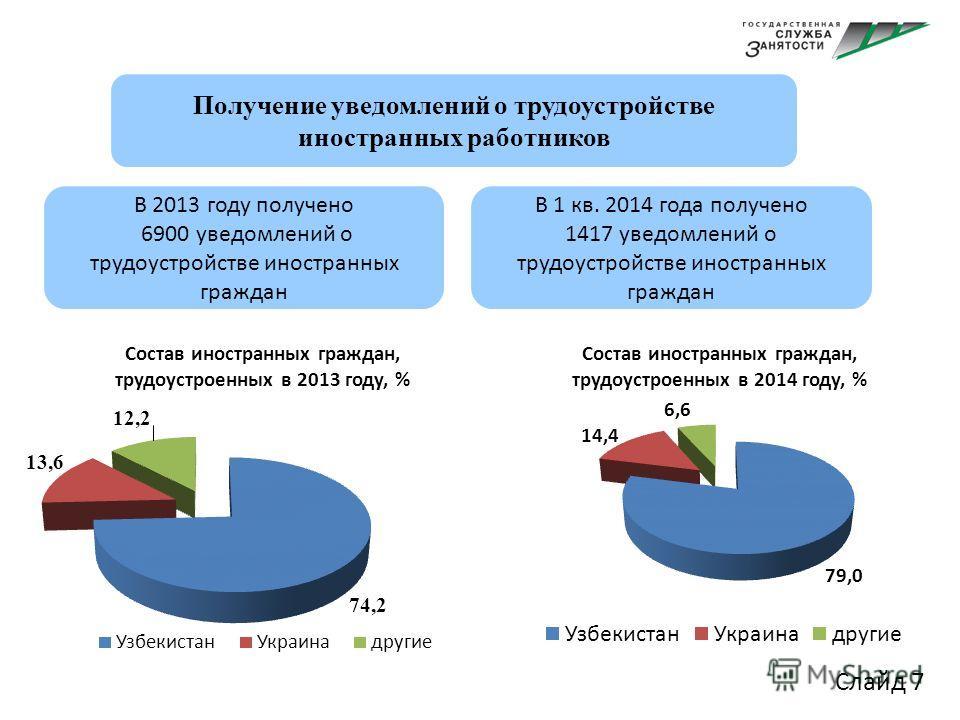 Слайд 7 Получение уведомлений о трудоустройстве иностранных работников В 2013 году получено 6900 уведомлений о трудоустройстве иностранных граждан В 1 кв. 2014 года получено 1417 уведомлений о трудоустройстве иностранных граждан