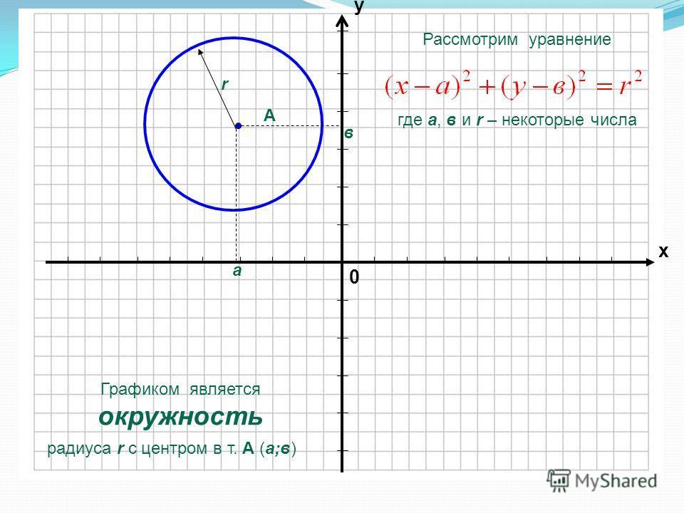 0 х у Рассмотрим уравнение где а, в и r – некоторые числа Графиком является окружность радиуса r с центром в т. А (а;в) А а в r