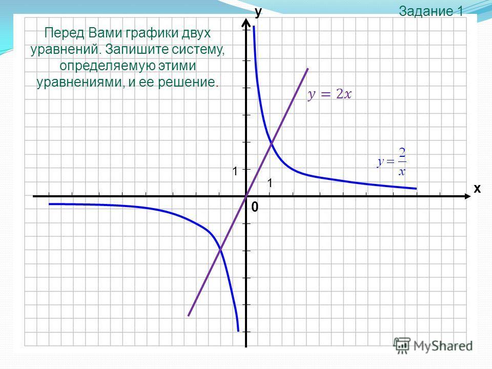 0 х у 1 1 Перед Вами графики двух уравнений. Запишите систему, определяемую этими уравнениями, и ее решение. Задание 1