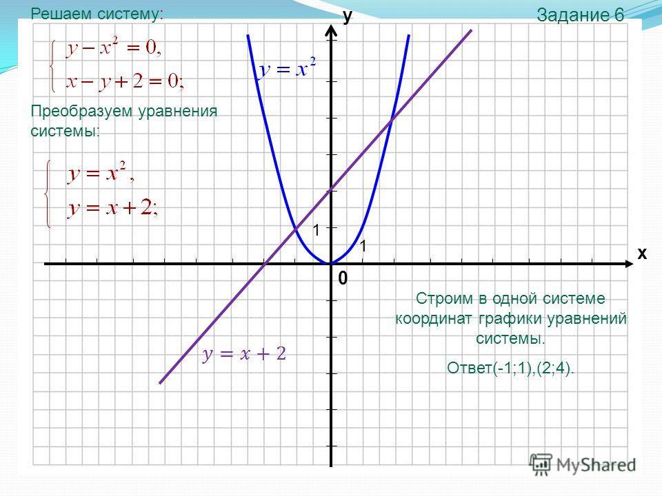 0 х у 1 1 Задание 6 Решаем систему: Преобразуем уравнения системы: Строим в одной системе координат графики уравнений системы. Ответ(-1;1),(2;4).