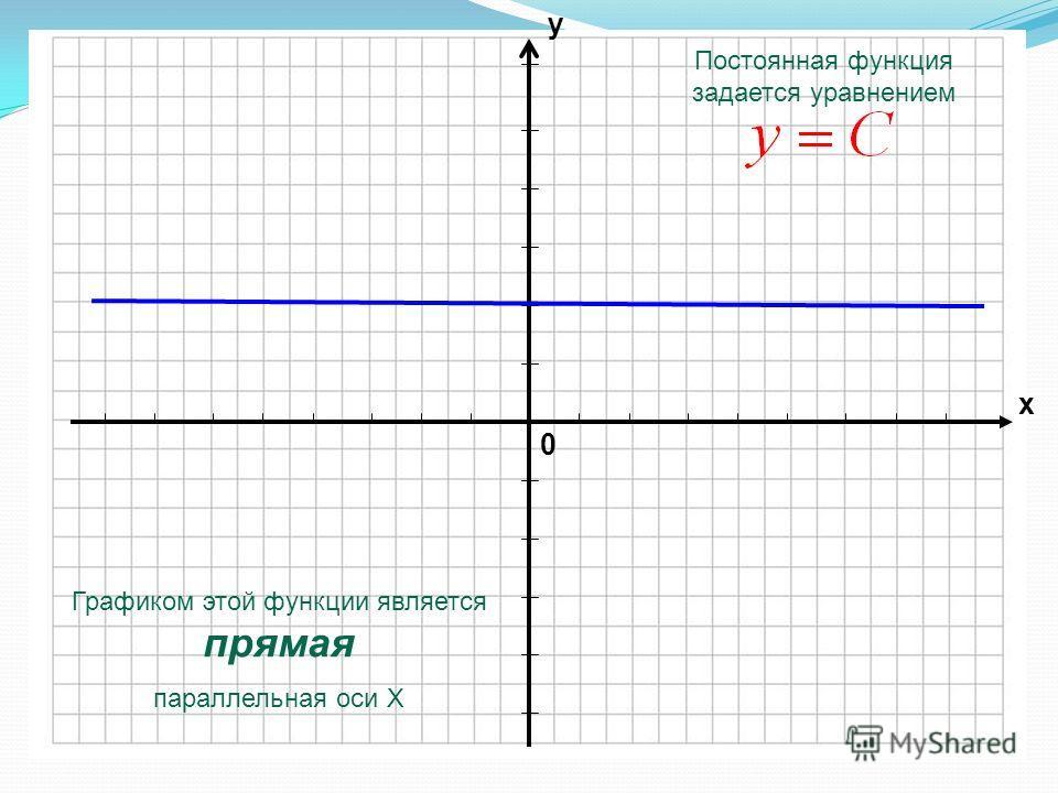 0 х у Графиком этой функции является прямая параллельная оси Х Постоянная функция задается уравнением