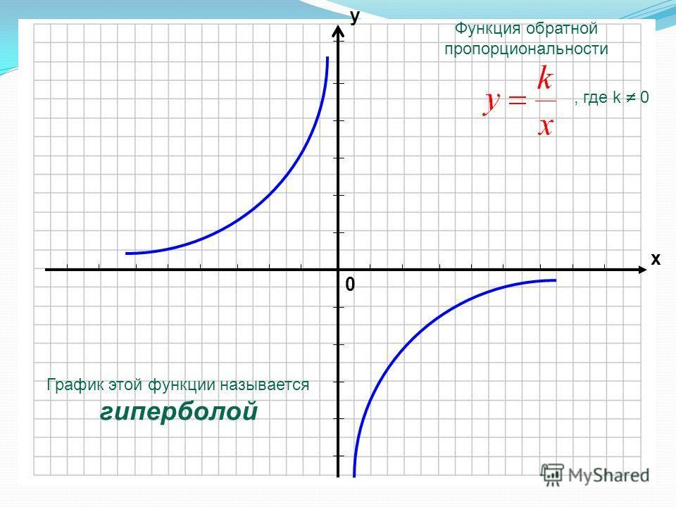 0 х у График этой функции называется гиперболой Функция обратной пропорциональности, где k 0