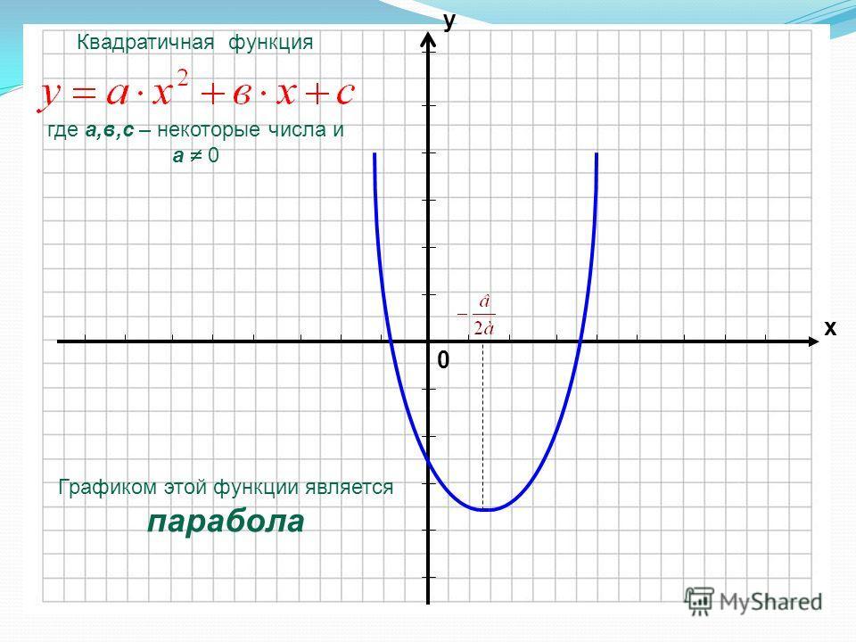 0 х у Графиком этой функции является парабола Квадратичная функция где а,в,с – некоторые числа и а 0