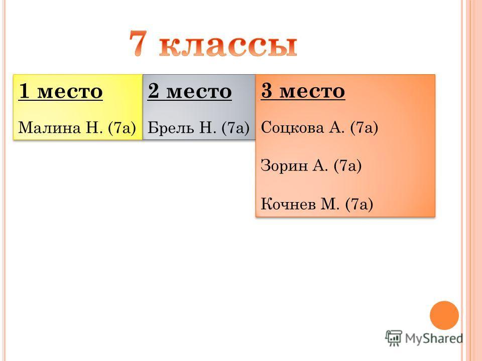 1 место Малина Н. (7а) 1 место Малина Н. (7а) 2 место Брель Н. (7а) 2 место Брель Н. (7а) 3 место Соцкова А. (7а) Зорин А. (7а) Кочнев М. (7а) 3 место Соцкова А. (7а) Зорин А. (7а) Кочнев М. (7а)