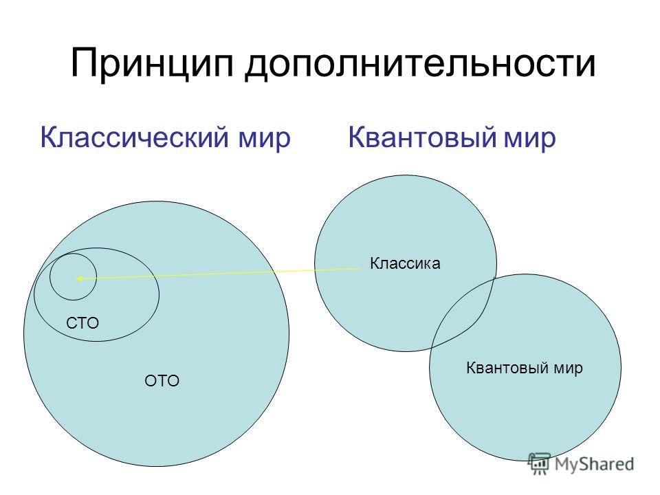 Принцип дополнительности Классическиймир Квантовый мир Классика Квантовый мир ОТО СТО