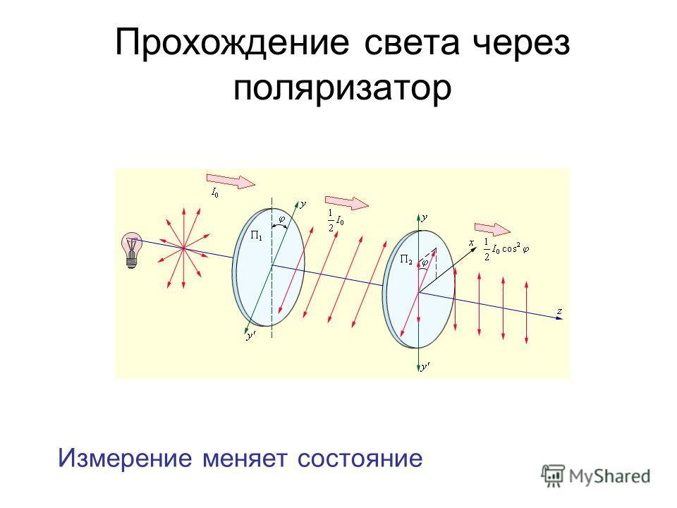 Прохождение света через поляризатор Измерение меняет состояние