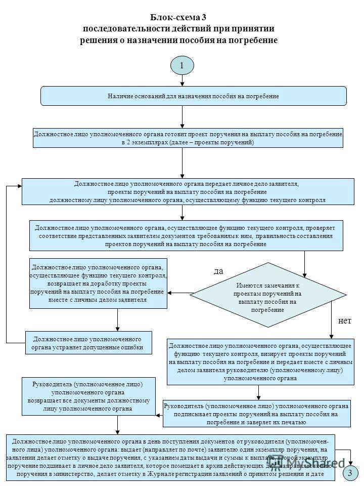 Блок-схема 3 последовательности действий при принятии решения о назначении пособия на погребение Наличие оснований для назначения пособия на погребение Должностное лицо уполномоченного органа передает личное дело заявителя, проекты поручений на выпла