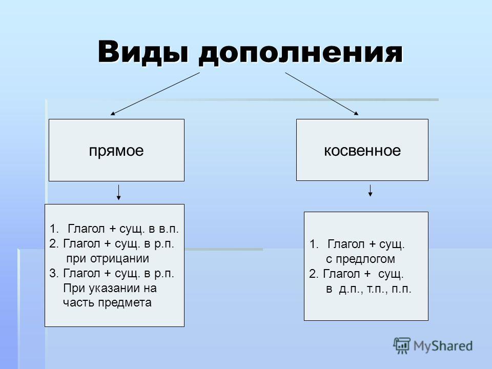 Виды дополнения прямое косвенное 1.Глагол + сущ. в в.п. 2. Глагол + сущ. в р.п. при отрицании 3. Глагол + сущ. в р.п. При указании на часть предмета 1.Глагол + сущ. с предлогом 2. Глагол + сущ. в д.п., т.п., п.п.
