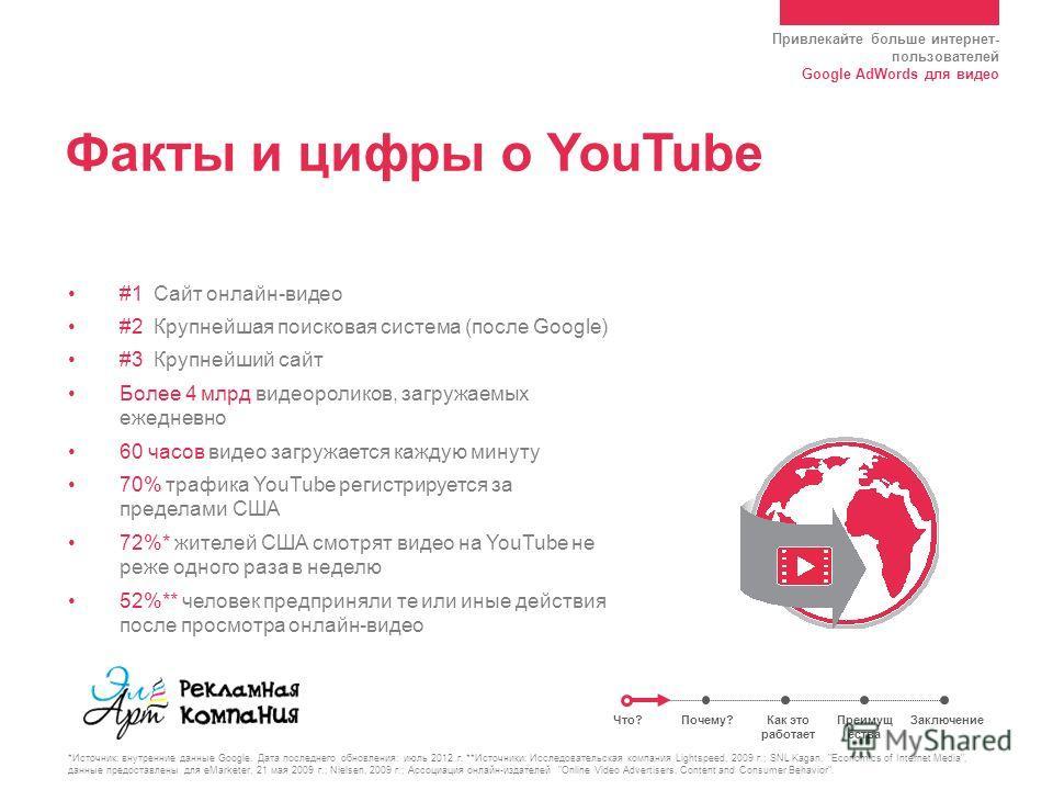 Привлекайте больше интернет- пользователей Google AdWords для видео Факты и цифры о YouTube #1 Сайт онлайн-видео #2 Крупнейшая поисковая система (после Google) #3 Крупнейший сайт Более 4 млрд видеороликов, загружаемых ежедневно 60 часов видео загружа
