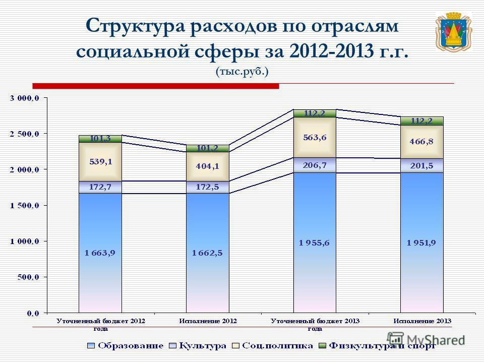 Структура расходов по отраслям социальной сферы за 2012-2013 г.г. (тыс.руб.)