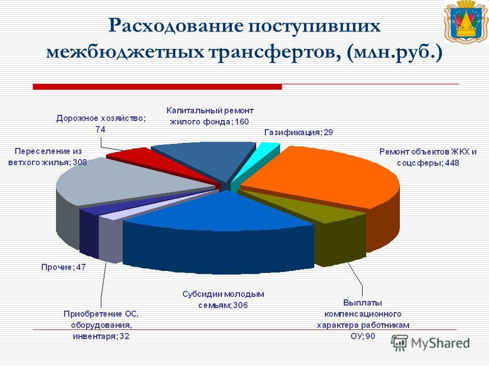 Расходование поступивших межбюджетных трансфертов, (млн.руб.)