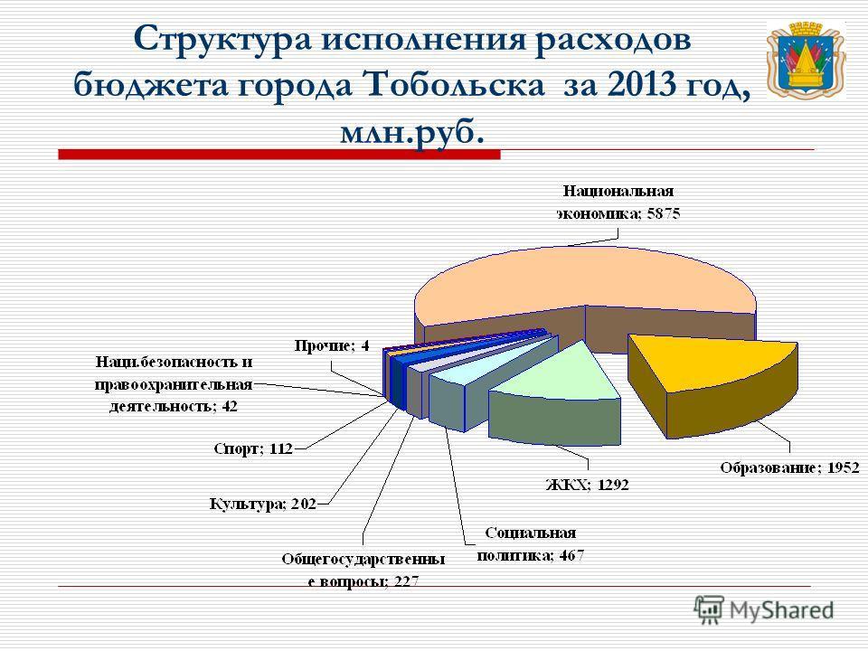 Структура исполнения расходов бюджета города Тобольска за 2013 год, млн.руб.