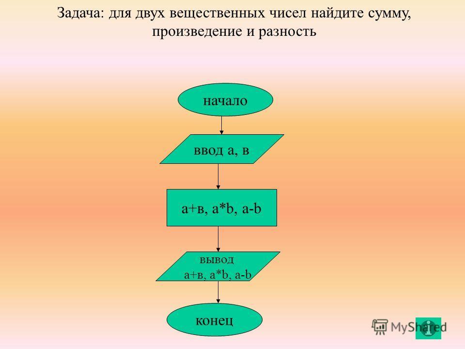 начало ввод а, в а+в, a*b, a-b вывод а+в, a*b, a-b конец Задача: для двух вещественных чисел найдите сумму, произведение и разность