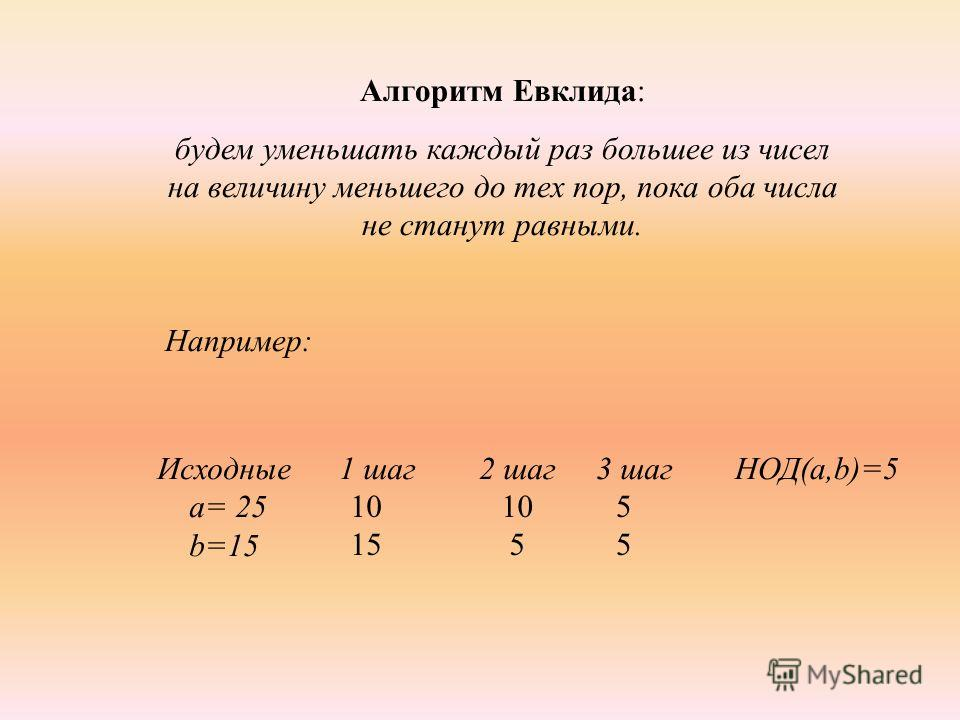 Алгоритм Евклида: будем уменьшать каждый раз большее из чисел на величину меньшего до тех пор, пока оба числа не станут равными. Например: Исходные 1 шаг 2 шаг 3 шаг а= 25 b=15 10 15 10 55 НОД(а,b)=5