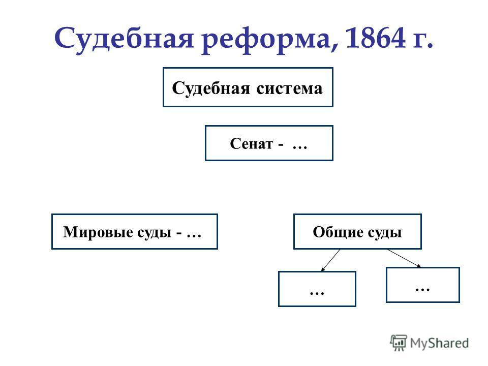 Судебная реформа, 1864 г. Судебная система Мировые суды - …Общие суды … … Сенат - …