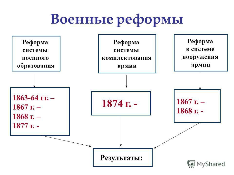 Военные реформы Реформа системы военного образования 1863-64 гг. – 1867 г. – 1868 г. – 1877 г. - Реформа системы комплектования армии 1874 г. - Реформа в системе вооружения армии 1867 г. – 1868 г. - Результаты: