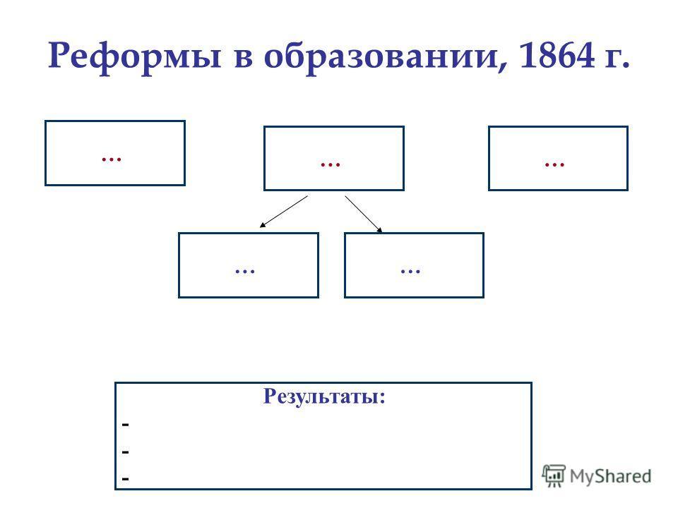 Реформы в образовании, 1864 г. … …… Результаты: - ……