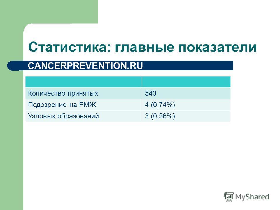 Статистика: главные показатели CANCERPREVENTION.RU Количество принятых540 Подозрение на РМЖ4 (0,74%) Узловых образований3 (0,56%)