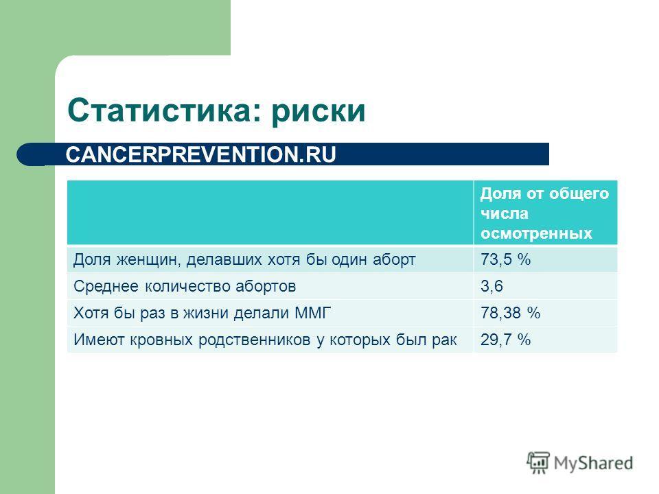 Статистика: риски Доля от общего числа осмотренных Доля женщин, делавших хотя бы один аборт73,5 % Среднее количество абортов3,6 Хотя бы раз в жизни делали ММГ78,38 % Имеют кровных родственников у которых был рак29,7 % CANCERPREVENTION.RU