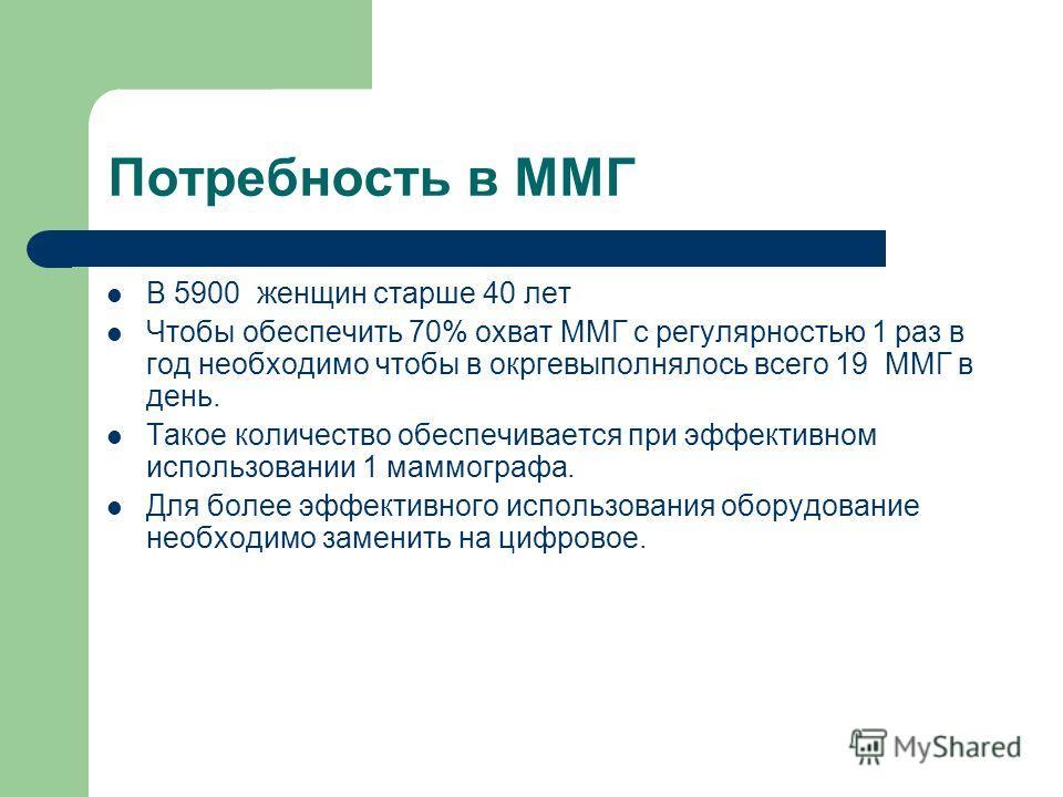 Потребность в ММГ В 5900 женщин старше 40 лет Чтобы обеспечить 70% охват ММГ с регулярностью 1 раз в год необходимо чтобы в окргевыполнялось всего 19 ММГ в день. Такое количество обеспечивается при эффективном использовании 1 маммографа. Для более эф