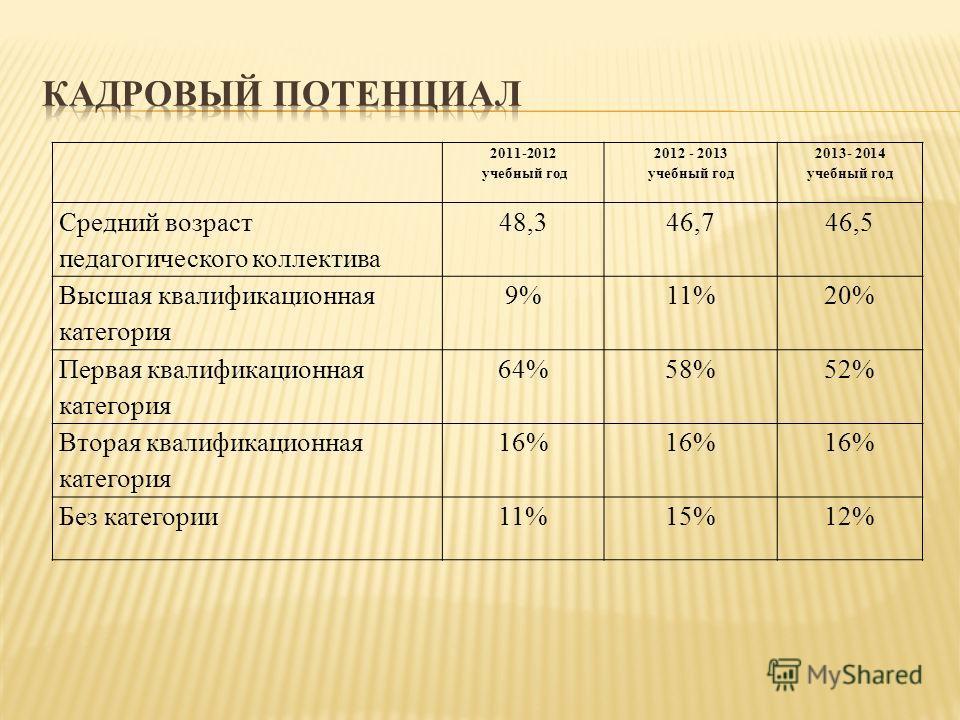 2011-2012 учебный год 2012 - 2013 учебный год 2013- 2014 учебный год Средний возраст педагогического коллектива 48,346,746,5 Высшая квалификационная категория 9%11%20% Первая квалификационная категория 64%58%52% Вторая квалификационная категория 16%