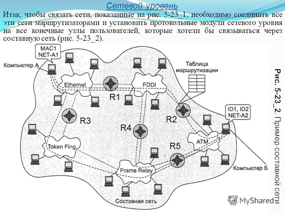 Сетевой уровень Итак, чтобы связать сети, показанные на рис. 5-23_1, необходимо соединить все эти сети маршрутизаторами и установить протокольные модули сетевого уровня на все конечные узлы пользователей, которые хотели бы связываться через составную