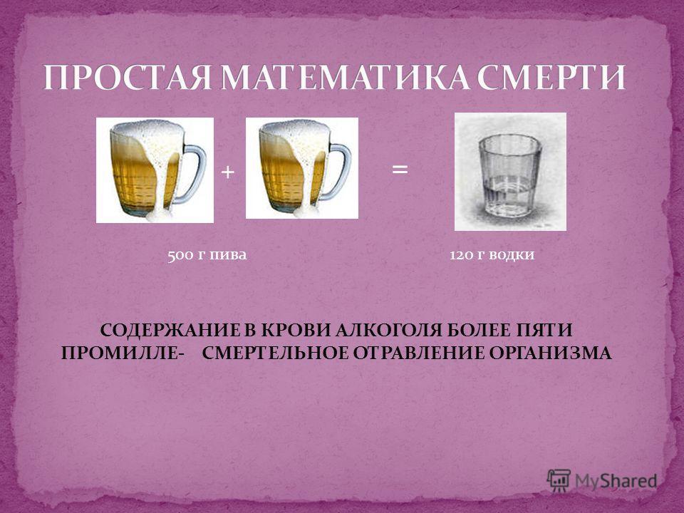 + = 500 г пива120 г водки СОДЕРЖАНИЕ В КРОВИ АЛКОГОЛЯ БОЛЕЕ ПЯТИ ПРОМИЛЛЕ- СМЕРТЕЛЬНОЕ ОТРАВЛЕНИЕ ОРГАНИЗМА