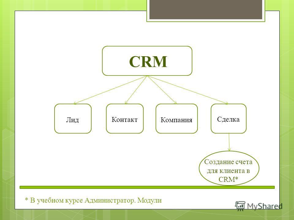 CRM Лид Компания Контакт Сделка Создание счета для клиента в CRM* * В учебном курсе Администратор. Модули