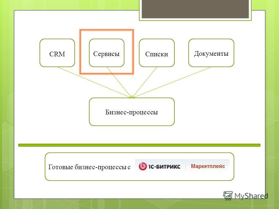 CRMСписки Сервисы Документы Бизнес-процессы Готовые бизнес-процессы с