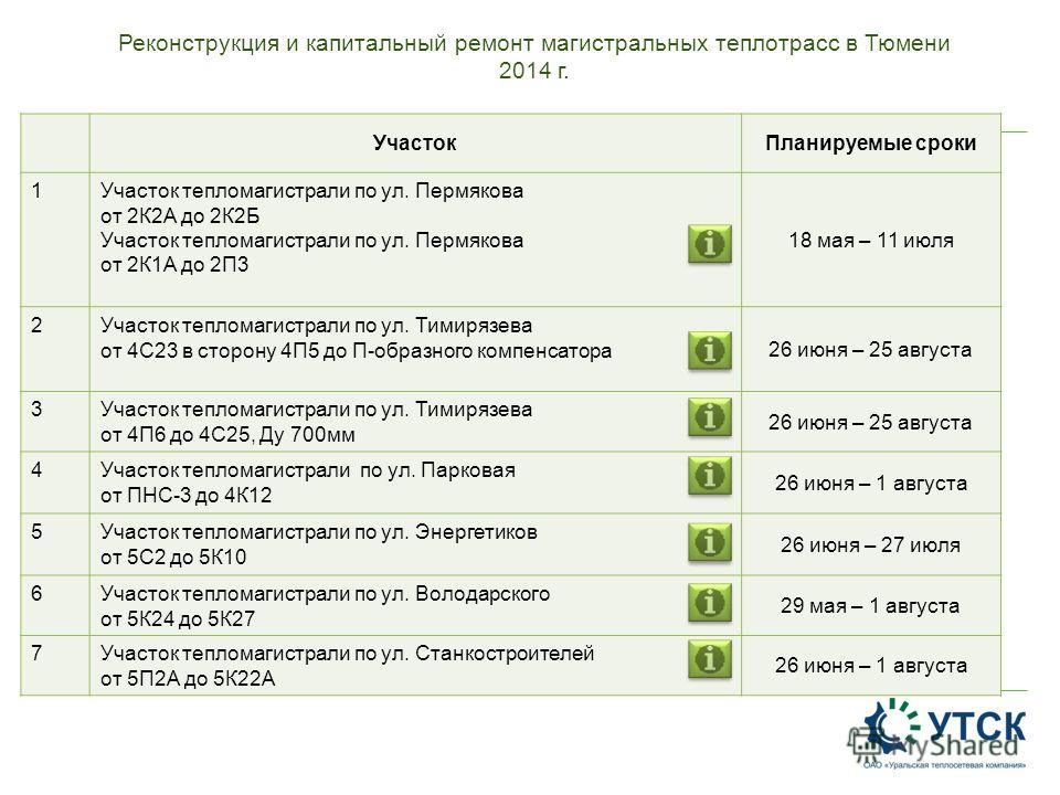 Реконструкция и капитальный ремонт магистральных теплотрасс в Тюмени 2014 г. УчастокПланируемые сроки 1Участок тепломагистрали по ул. Пермякова от 2К2А до 2К2Б Участок тепломагистрали по ул. Пермякова от 2К1А до 2П3 18 мая – 11 июля 2Участок тепломаг