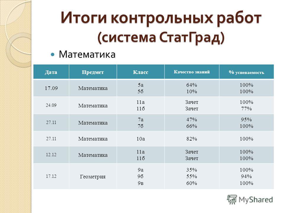 Итоги независимого контроля ДатаПредметКласс Качество знаний % успеваемость Средний % выполнения теста (средний по городу) 25.09 Независимый контроль Математика7а56%88% 63%(62%) Русский язык7б88%94% 79%(64%) Русский язык9б41%82% 59%(62%) 2.10 Независ