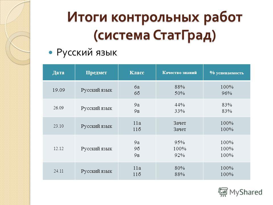 Итоги контрольных работ ( система СтатГрад ) Математика ДатаПредметКласс Качество знаний % успеваемость 17.09Математика 5а 5б 64% 10% 100% 24.09 Математика 11а 11б Зачет 100% 77% 27.11 Математика 7а 7б 47% 66% 95% 100% 27.11 Математика10а82%100% 12.1