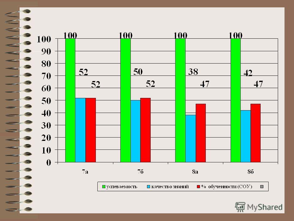 Сравнительный анализ успеваемости Класс Качество знаний Год 2012-2013 Качество знаний I четверть 2013-2014 Качество знаний II четверть 2013-2014 5 А 72%81%88% 5 Б 60%61%63% 6 А 66%37%55% 6 Б 70%76%55%