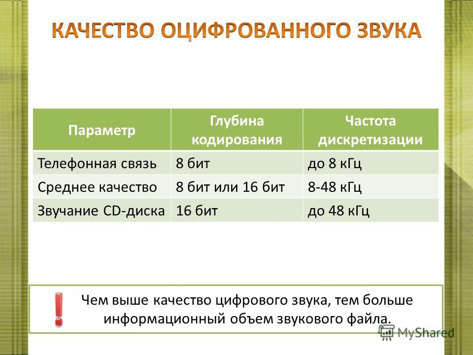 Чем выше качество цифрового звука, тем больше информационный объем звукового файла. Параметр Глубина кодирования Частота дискретизации Телефонная связь8 битдо 8 кГц Среднее качество8 бит или 16 бит8-48 кГц Звучание CD-диска16 битдо 48 кГц