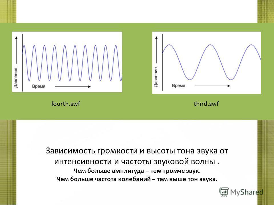 fourth.swfthird.swf Зависимость громкости и высоты тона звука от интенсивности и частоты звуковой волны. Чем больше амплитуда – тем громче звук. Чем больше частота колебаний – тем выше тон звука.