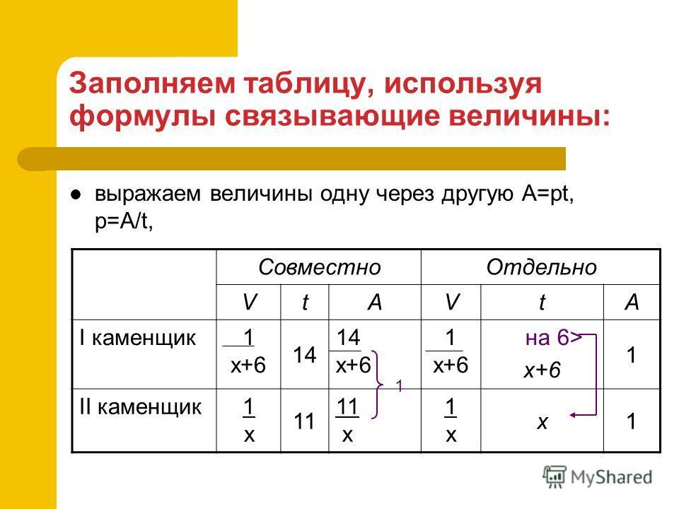Заполняем таблицу, используя формулы связывающие величины: выражаем величины одну через другую А=pt, p=A/t, СовместноОтдельно VtAVtA I каменщик1 х+6 14 14 х+6 1 х+6 на 6> x+6 1 II каменщик1х1х 11 11 x 1х1х x1 1