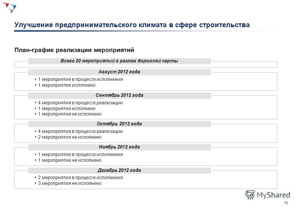 12 Улучшение предпринимательского климата в сфере строительства План-график реализации мероприятий Всего 20 мероприятий в рамках дорожной карты 1 мероприятие в процессе исполнения 1 мероприятие исполнено Август 2012 года 4 мероприятия в процессе реал