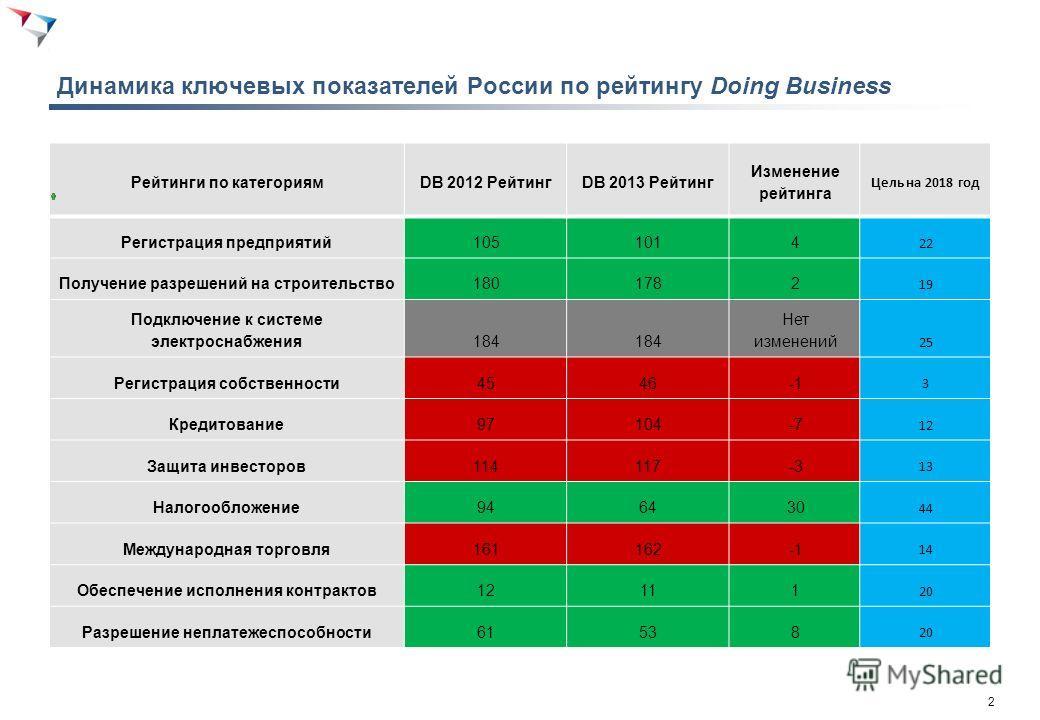 2 Динамика ключевых показателей России по рейтингу Doing Business Рейтинги по категориямDB 2012 РейтингDB 2013 Рейтинг Изменение рейтинга Цель на 2018 год Регистрация предприятий1051014 22 Получение разрешений на строительство1801782 19 Подключение к
