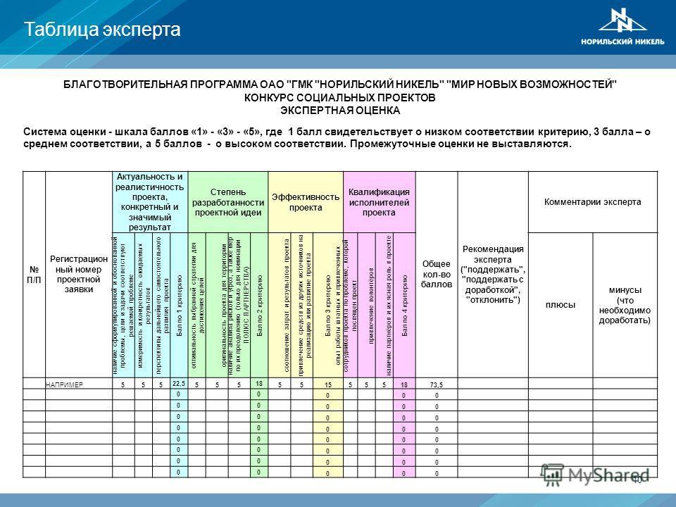 Таблица эксперта 10 финансовая поддержка БЛАГОТВОРИТЕЛЬНАЯ ПРОГРАММА ОАО