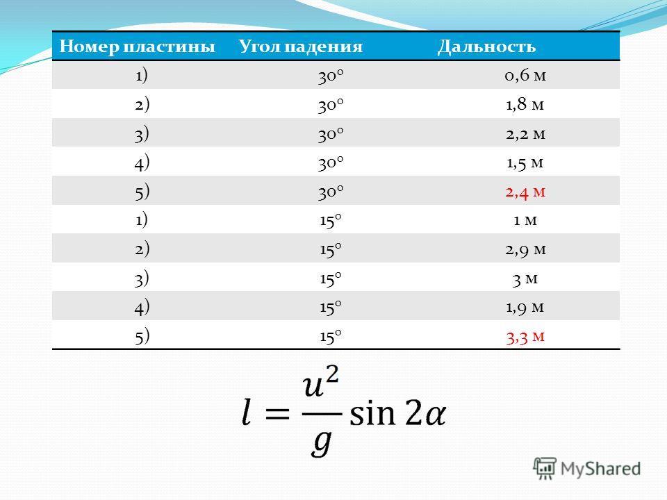 Номер пластиныУгол паденияДальность 1)30 0 0,6 м 2)30 0 1,8 м 3)30 0 2,2 м 4)30 0 1,5 м 5)30 0 2,4 м 1)15 0 1 м1 м 2)15 0 2,9 м 3)15 0 3 м 4)15 0 1,9 м 5)15 0 3,3 м