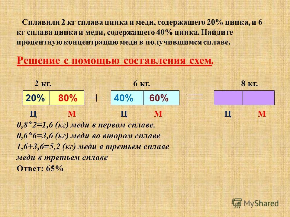 40% 60% Решение с помощью составления схем. 2 кг. 6 кг. 8 кг. Ц М Ц М Ц М 0,8*2=1,6 (кг) меди в первом сплаве. 0,6*6=3,6 (кг) меди во втором сплаве 1,6+3,6=5,2 (кг) меди в третьем сплаве меди в третьем сплаве Ответ: 65% 20% 80%