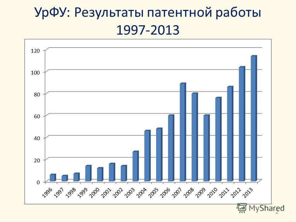 УрФУ: Результаты патентной работы 1997-2013 2