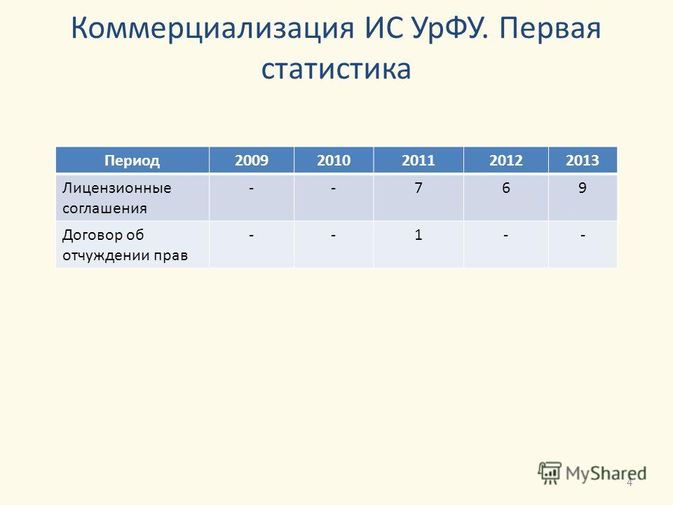 Коммерциализация ИС УрФУ. Первая статистика Период20092010201120122013 Лицензионные соглашения --769 Договор об отчуждении прав --1-- 4