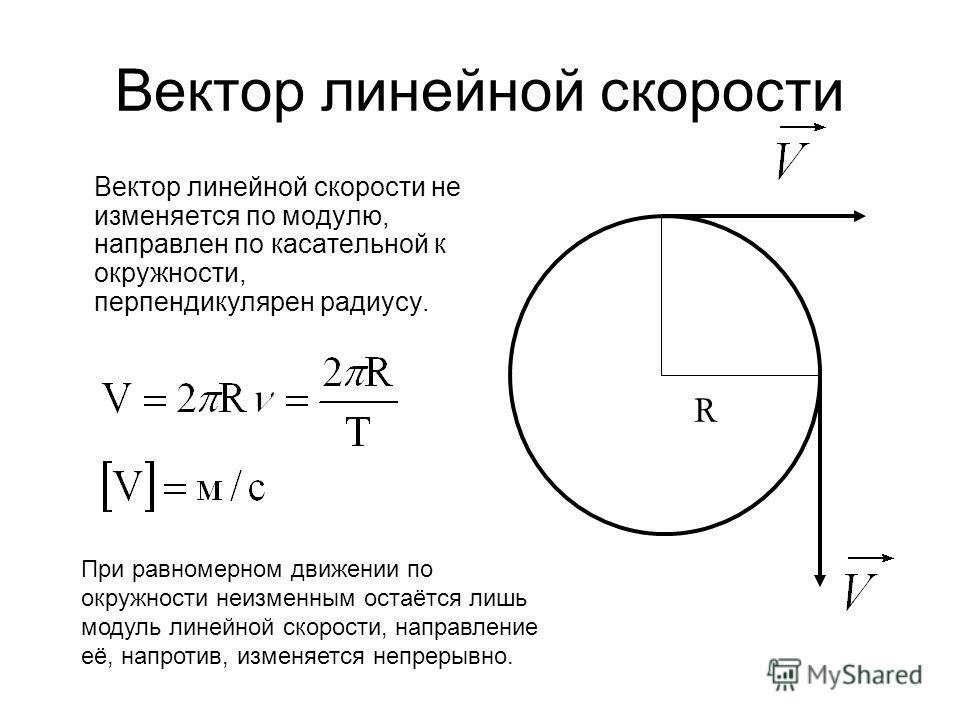Вектор линейной скорости Вектор линейной скорости не изменяется по модулю, направлен по касательной к окружности, перпендикулярен радиусу. R При равномерном движении по окружности неизменным остаётся лишь модуль линейной скорости, направление её, нап