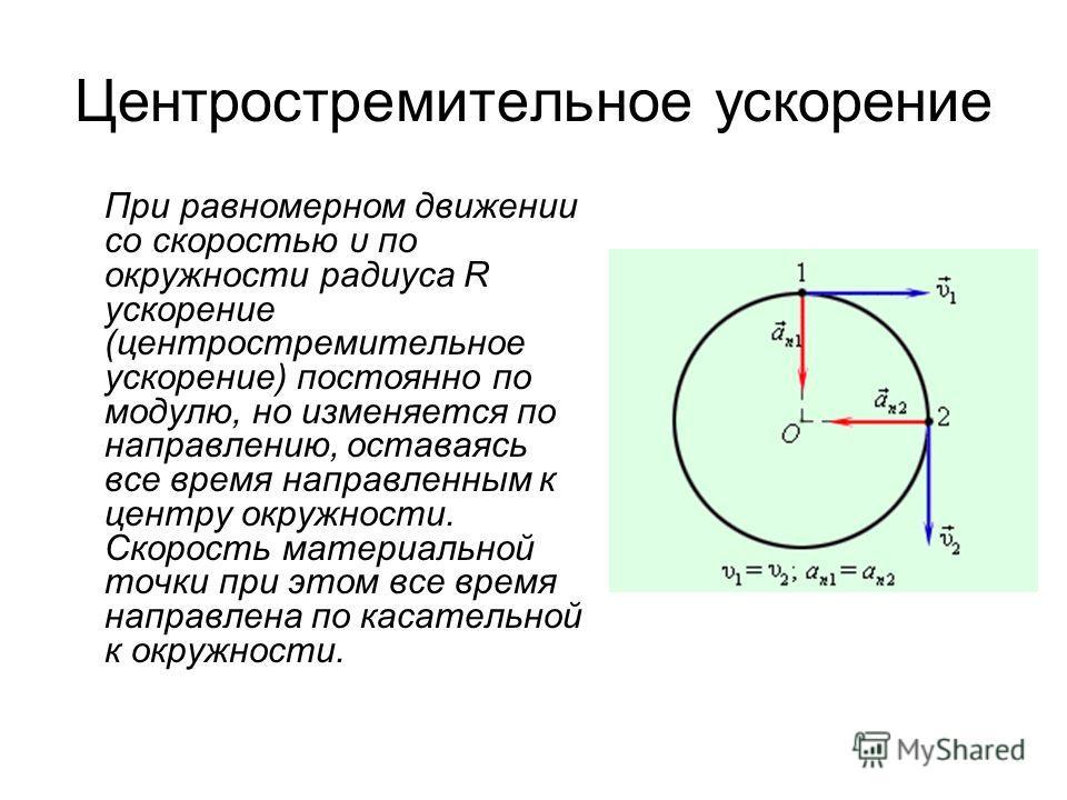 Центростремительное ускорение При равномерном движении со скоростью υ по окружности радиуса R ускорение (центростремительное ускорение) постоянно по модулю, но изменяется по направлению, оставаясь все время направленным к центру окружности. Скорость