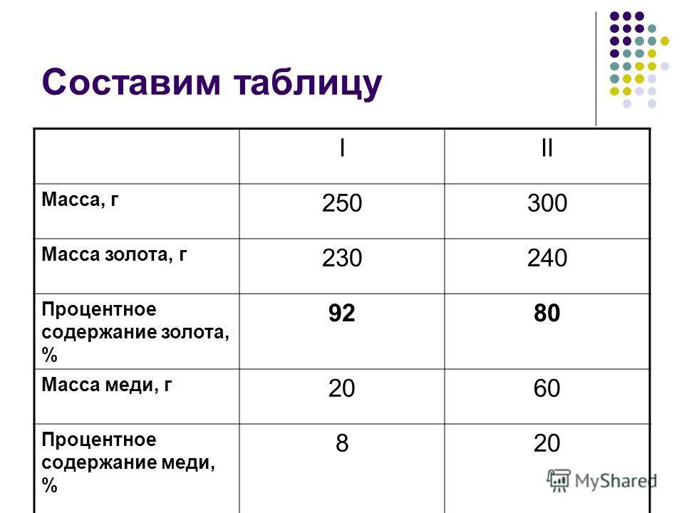 Составим таблицу III Масса, г 250300 Масса золота, г 230240 Процентное содержание золота, % 9280 Масса меди, г 2060 Процентное содержание меди, % 820