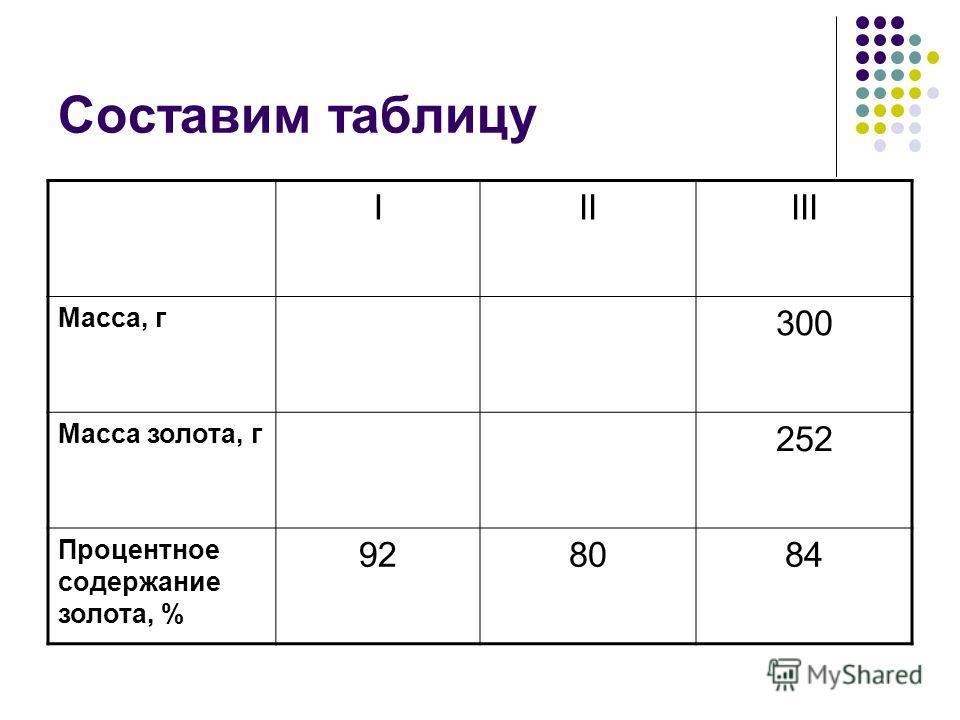 Составим таблицу IIIIII Масса, г 300 Масса золота, г 252 Процентное содержание золота, % 928084