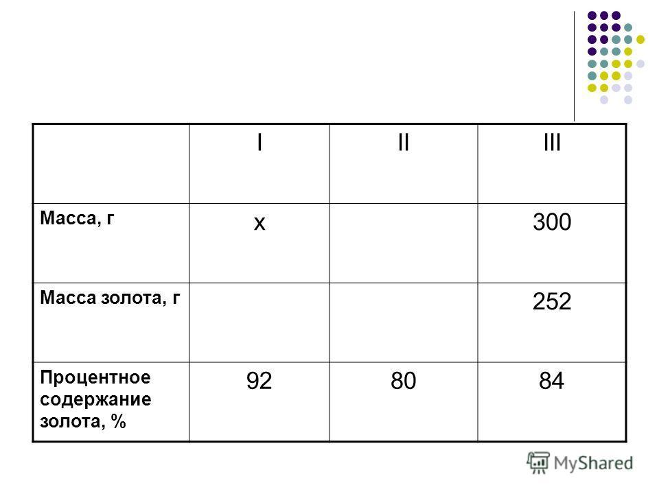 IIIIII Масса, г x300 Масса золота, г 252 Процентное содержание золота, % 928084